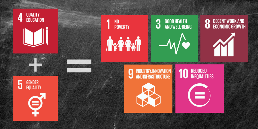 Investing in quality education for girls leads to improvements in 5 other key areas.