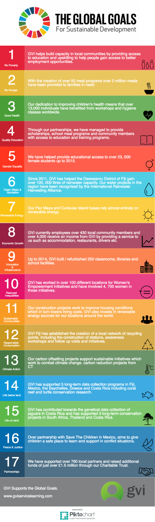 Infographic: How Volunteering Will Help us Achieve the Global Goals